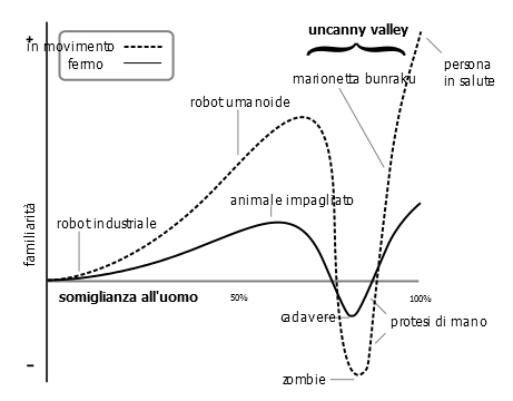 grafico uncanny valley